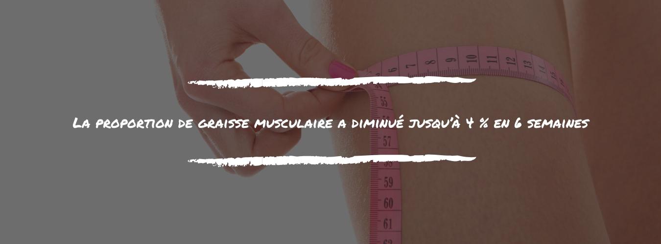 Les personnes en surpoids ont perdu en moyenne 3.5kg et 9% de graisse corporelle, ainsi que 6.5cm de tour de taille et 2cm de tour de bras après 13 semaines (12)